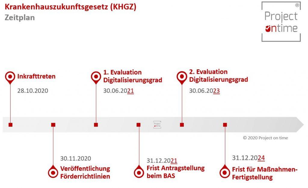 KHZG-Zeitplan